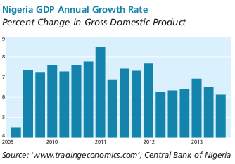 Graph detailing Nigeria's GDP Annual Growth Rate: Percent Change in Gross Domestic Product