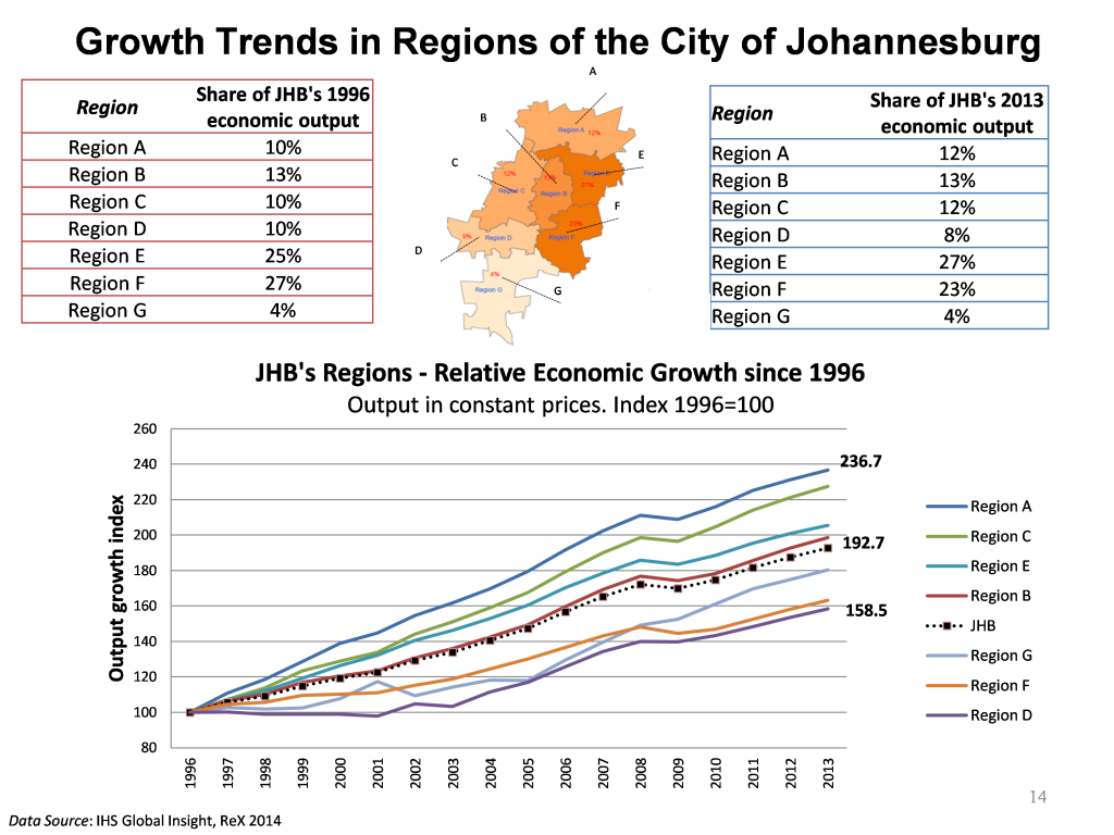 joburg-growth